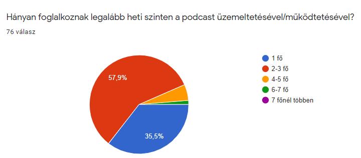 Hányan foglalkoznak heti szinten a podcasttel?