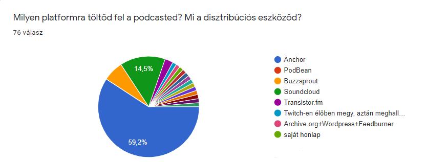 Milyen platformra töltsem fel a podcastet?